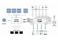 Gps monitoreo tdm de vehículos por satélites